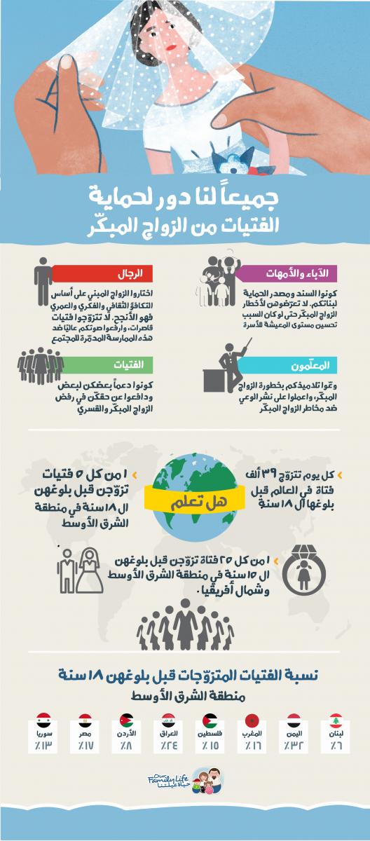 Child marriage الزواج المبكر infographic